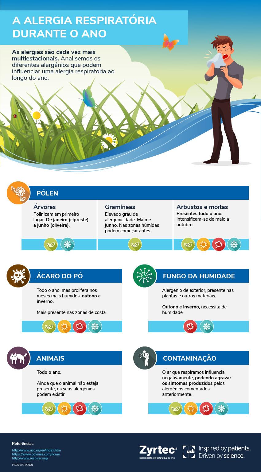 Alergia respiratoria durante o ano